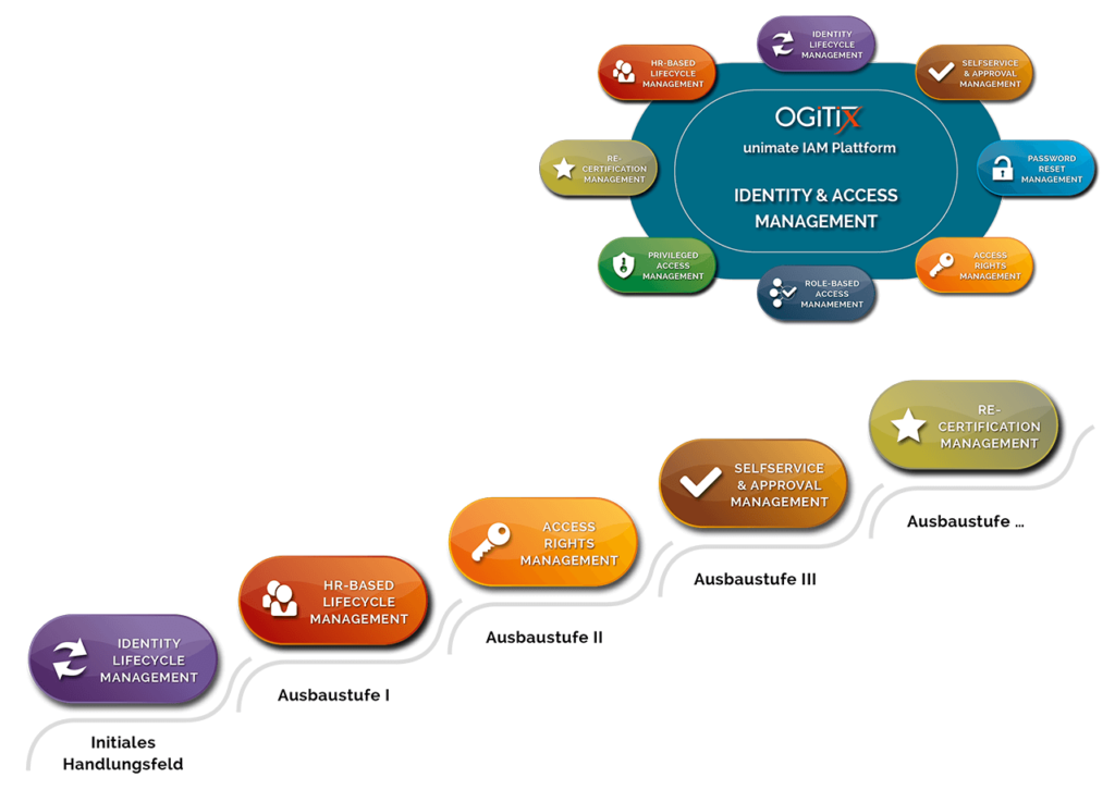IAM Roadmap